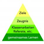 grafik-pyramide-1c